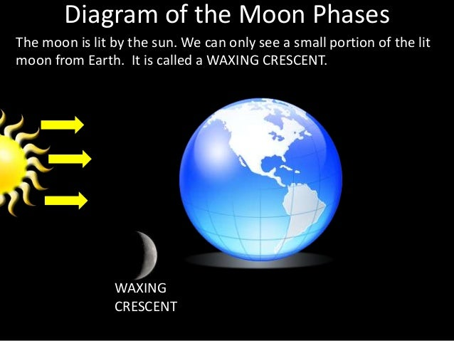 Back > Gallery For > Waxing Crescent Diagram