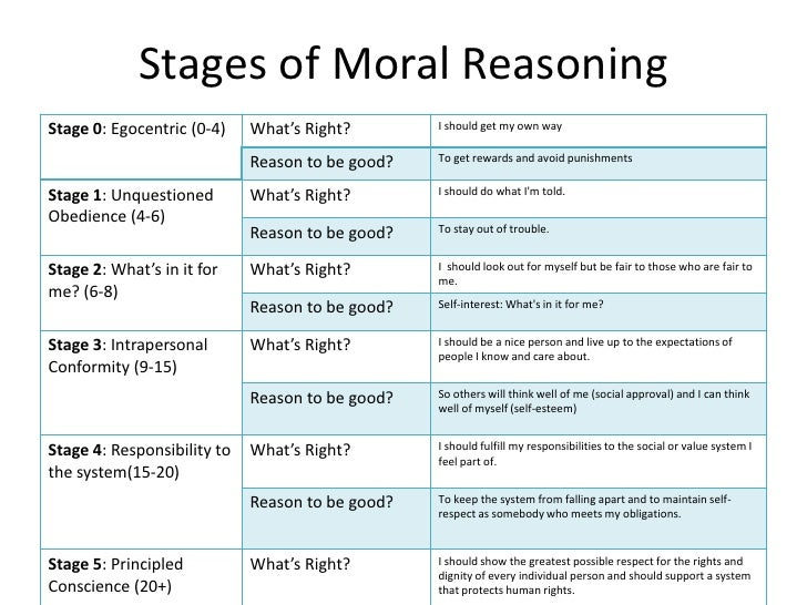 kholbergs stages Lawrence kohlberg's stages of moral development lawrence kohlberg's theory of moral development is an adaptation of the developmental theory of jean piaget.