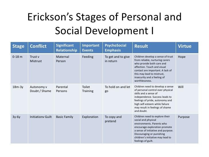 Erick erickson theory