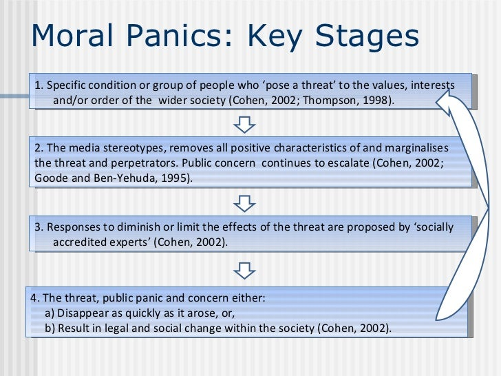 Role of the mass media in creating moral panics about crime and deviance
