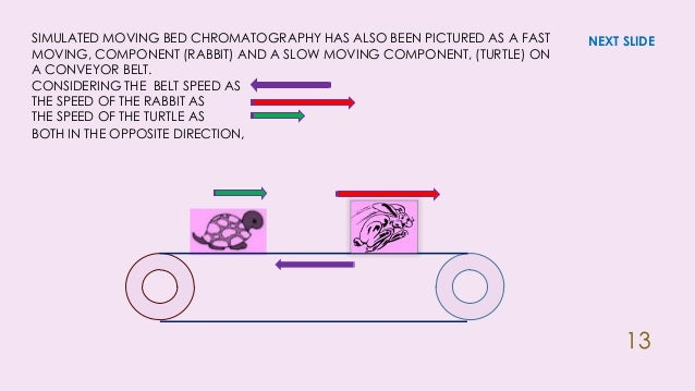 simulated moving bed technology The simulated moving bed (smb) technology for separation has been successfully employed commercially since the 1960s by uop 2 use of smb as a platform for coupling reaction with separation is relatively recent 3-5 this module provides instruction on the.