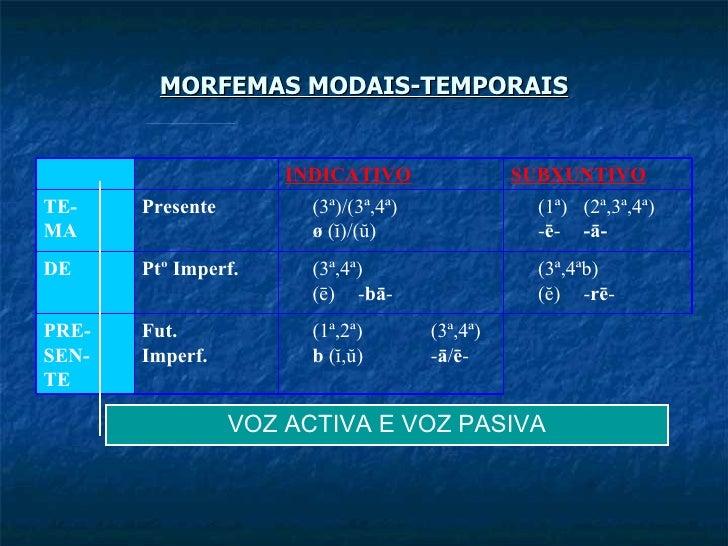 MORFEMAS MODAIS-TEMPORAIS VOZ ACTIVA E VOZ PASIVA (1ª,2ª) (3ª,4ª) b  (ĭ,ŭ) - ā / ē - Fut. Imperf. PRE- SEN- TE (3ª,4ªb) (ĕ...