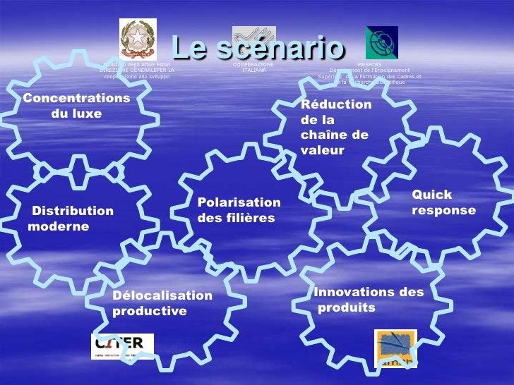 Le scénario<br />Concentrations <br />du luxe <br />Réduction de la chaîne de valeur  <br />Quick<br />response<br />Polar...