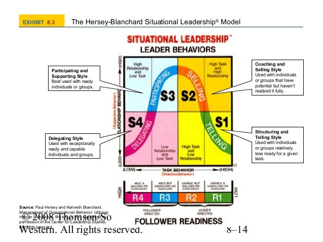 the four situational leadership models essay Paul hersey and ken blanchard inscribe fine piece of scholarly research papers and world class books they formulated a model by the name of situational leadership theory and presented solutions for tremendous leadership styles while attaining the goals of the organization.