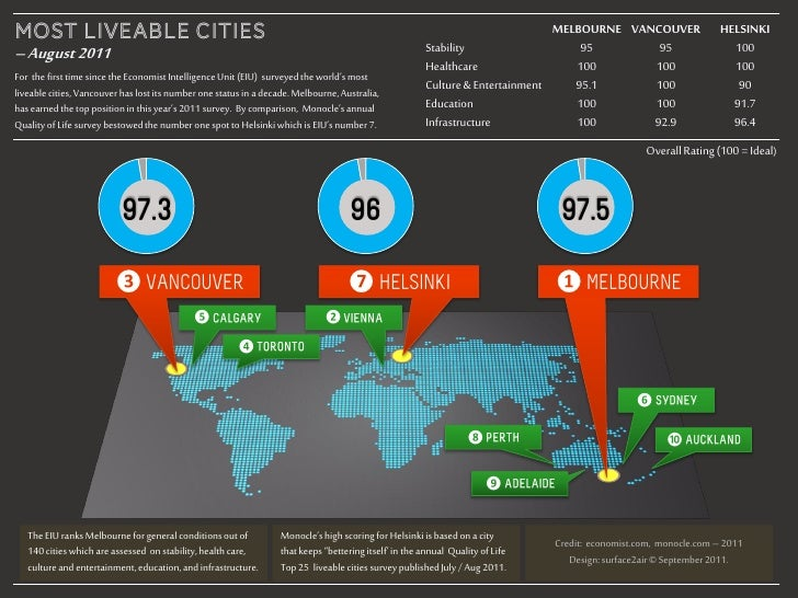 Most Liveable Cities 2011 - Infographic