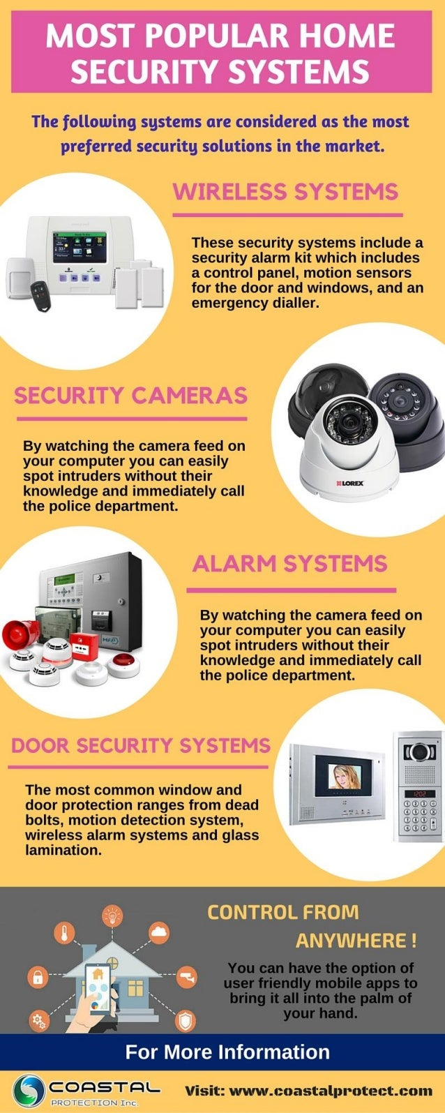 Popular home security systems