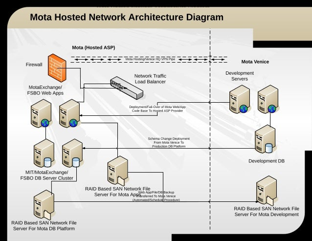 Mota motors hosted network architecture diagram for Home network architecture diagram