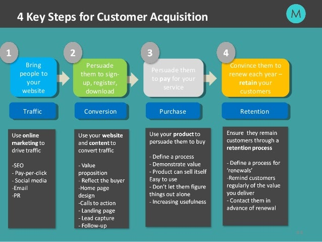 customer acquisition retention mcdonalds Mcdonalds' golden arches essay mcdonalds: welcome sign in the behind the golden arches customer acquisition and retention group ritabrata ghosh.