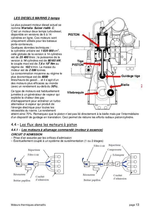 Moteurs thermiques alternatifs for Chambre de combustion moteur diesel