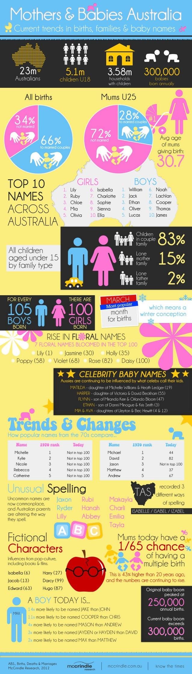 ABS.,Births,Deaths&Marriages McCrindleResearch,2012 mccrindle.com.au knowthetimes Originalbabyboom peakedat 250,000annualb...