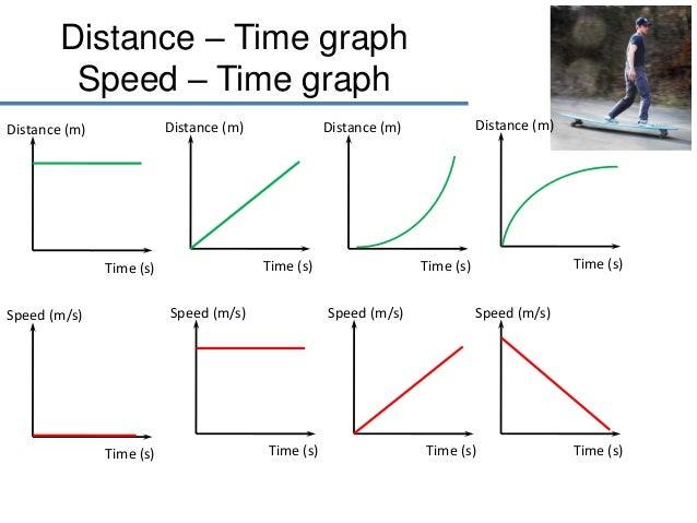 distance time graph sp...