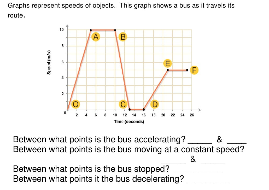 motion velocity and speed What is the difference between speed and acceleration a: what is the formula for finding speed what is force and motion what are the three types of acceleration the equation to calculate a free-falling object's velocity or time spent falling is velocity equals gravitational.