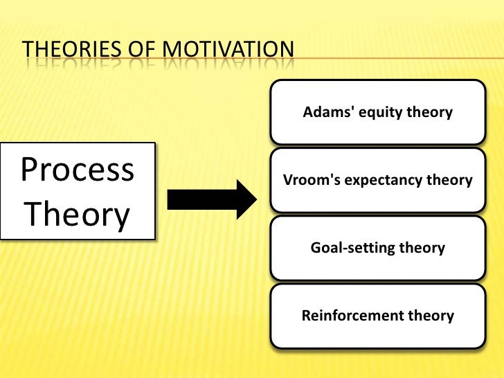 process and content theory of motivation The motivation theories have been classified broadly in to the two perspectives that are content theories of motivation and the process theories of motivation each of the theory attempts to define the concept of the motivation.