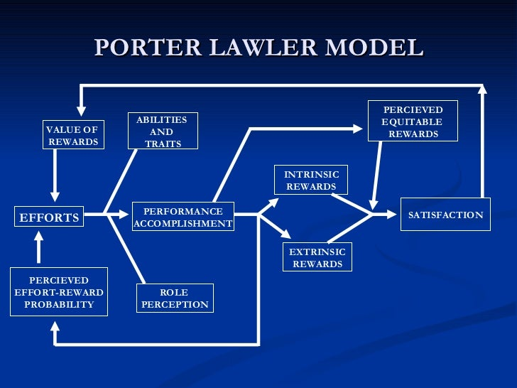 the porter lawler model Porter and lawler model, relevance, expectancy theory, motivation.