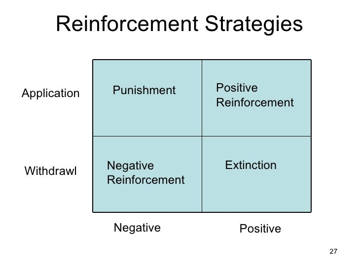 pizzeria motivation and positive reinforcement Appropriate behavior (eg, stickers given for completed classwork, pizza cou-  pons given  of external reinforcement on intrinsic motivation, and it generated  intense  use of extrinsic reinforcers (ie, positive reinforcement) work in the  class.