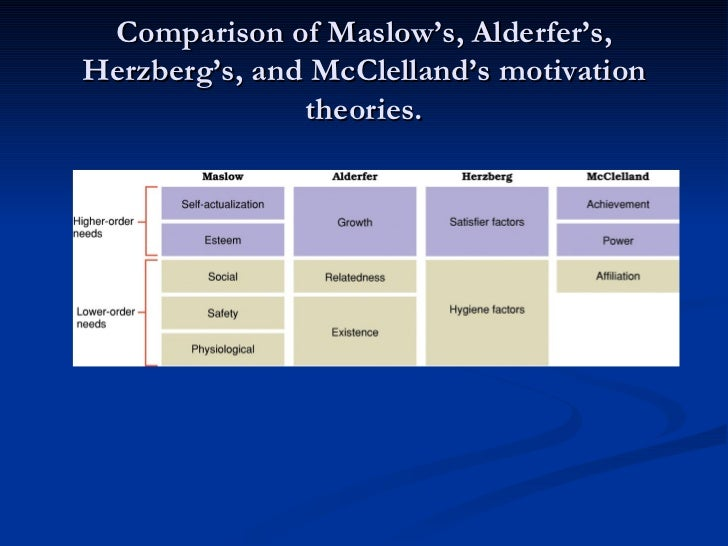 contemporary theories of motivation essay Behavioral psychologists have developed various theories about motivation in an attempt to better understand and  three major theories of motivation by freddie.