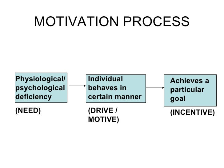 Can anyone give me a brief background on the psychology term Motivation?