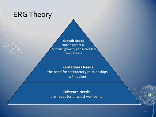 ERG Theory of Motivation
