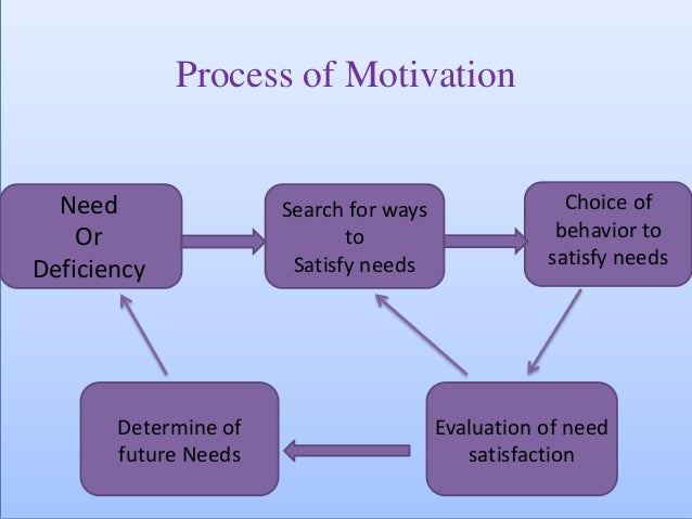 control and motivation in organizational managment Control can focus on events before,  types of organizational controls  management philosophies and motivation motivation.