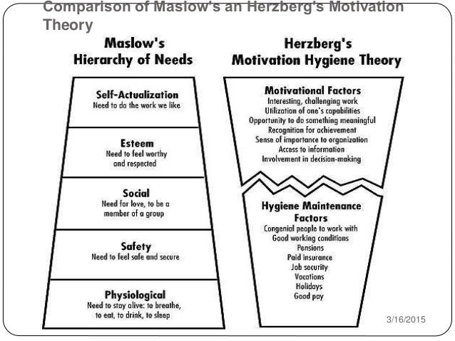 theories maslow and herzberg about motivation Theories of motivation (maslow and herzberg) by durga devi r.
