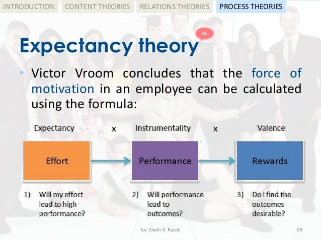 Vroom expectancy motivation theory | Employee motivation theories | YourCoach Gent