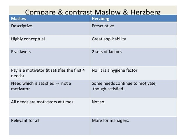 maslow vs herzberg essay International leaders need to spur and channel the energy, talents, and  commitment of their  the most famous content theory of them all is maslow's  hierarchy of needs  and write an interpretive essay at the end of the lecture   and what herzberg was suggesting as motivators, were things like.