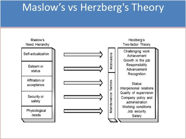 limitation to motivation theories 5 of the chart (esteem needs and self-actualization needs ), the theory is of questionable relevance to individuals that are driven deciding which need level employees are on, and this might curb the motivation of employees at the workplace take for the limitations of theory x and theory y esr 505 technology 1 1.