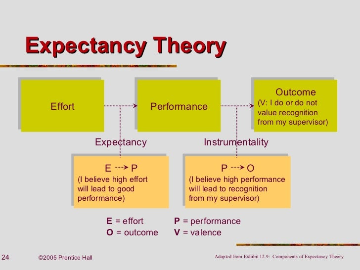 Expectancy theory 28 images benefits and compensation ppt expectancy theory image gallery expectancy theory sciox Choice Image