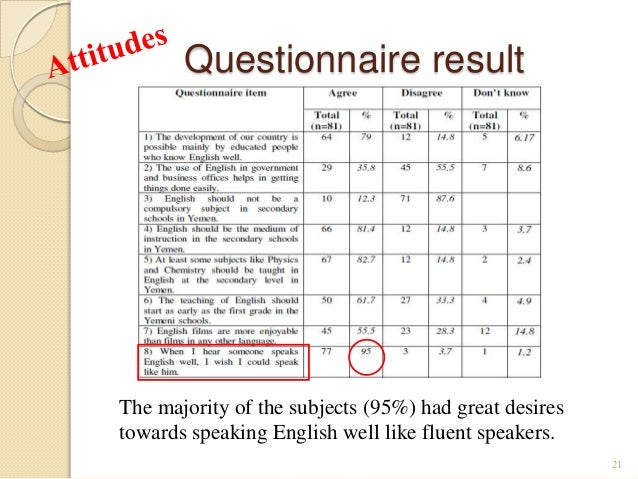 questionnaire determinants of attitude towards estate You will have access to numerous research project topics and materials  a questionnaire survey was the attitude of young nigeria graduates towards self.