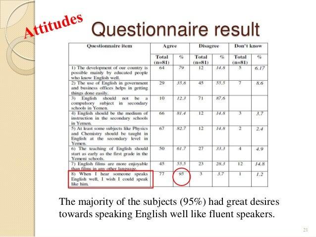 attitude and motivation towards english language 1 perceived parental encouragement, motivation and attitudes towards learning english language among tertiary students gracia paran and puraida tibli.