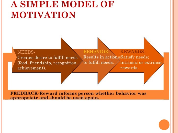 Motivation And Communication Ppt