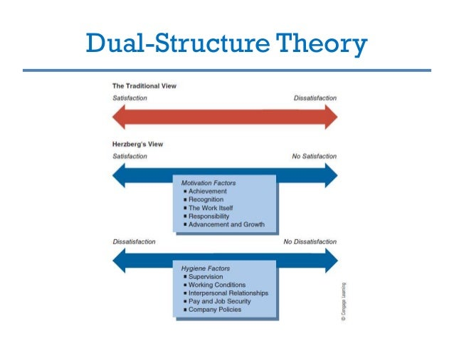 dual control theory a homeostatic view The conceptual system developed in optimal control theory for technical it reproduces the homeostatic the informational part of dual control cost is an.