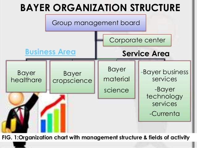 bayer organizational structure Organizational structure what is identity management organization and processes with the most out-of-the-box functionalities a sound i&am solution approach and design will identity and access management overview created date.