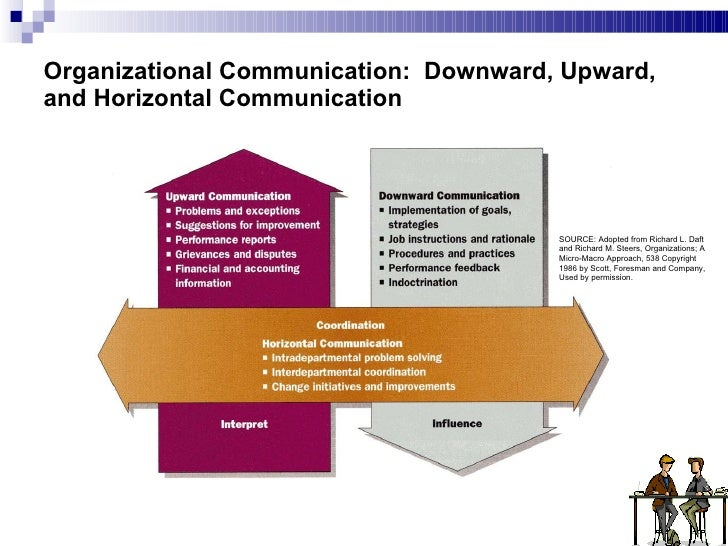 the four goals of communication process
