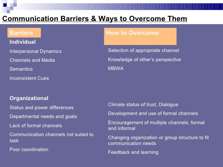 motivational barriers of communication Now we can begin to look at our potential weaknesses by identifying barriers to effective learning the three major motivational barriers to learning most often.