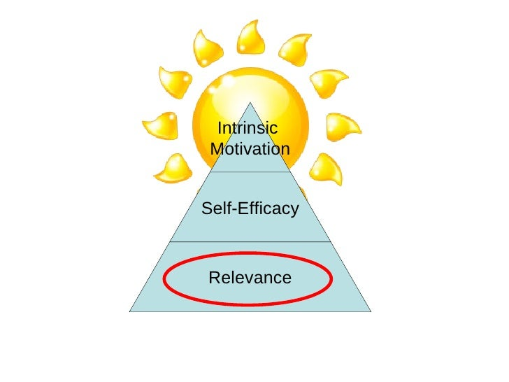 motivation and self efficacy
