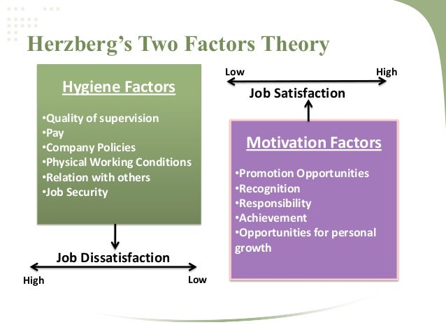 examining herzberg s two factor theory The two-factor theory (also known as herzberg's motivation-hygiene theory and dual-factor theory) states that there are certain factors in the workplace that cause.