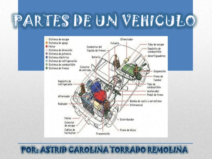 Partes de Carros Chevrolet Partes de un Automovil Carro