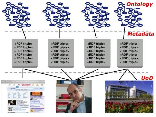 Ontology Metadata UoD <RDF triple> <RDF triple> <RDF triple> <RDF triple> <RDF triple> <RDF triple> <RDF triple> <RDF trip...