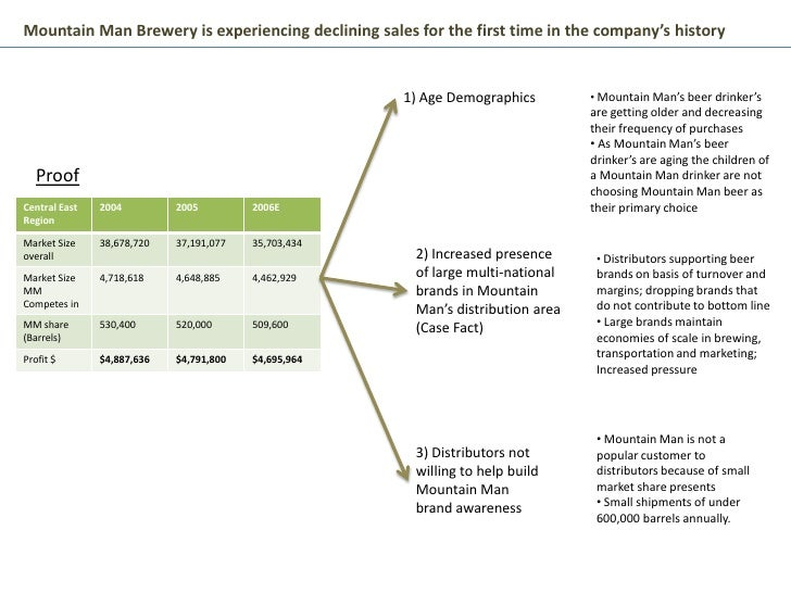 Mountain Man Brewery is experiencing declining sales for the first time in the company's history                          ...