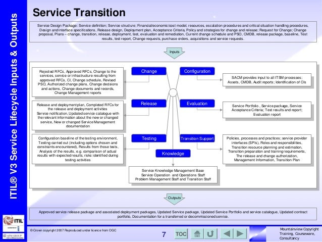 Mountainview Itsm Itil Key Inputs And Outputs