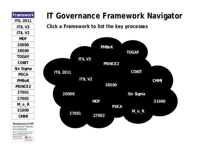 Mountainview it governance framework navigator v3.11.3