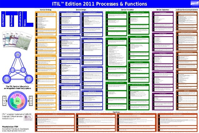 Itil Definition Of Service Desk Itil Checklisten It