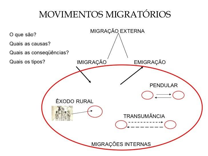 MOVIMENTOS MIGRATÓRIOS O que são? Quais as causas? Quais as conseqüências? Quais os tipos? IMIGRAÇÃO EMIGRAÇÃO MIGRAÇÃO EX...