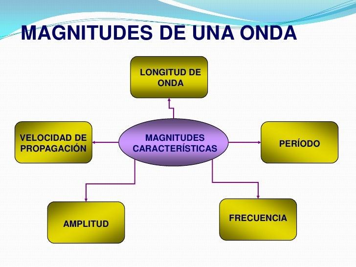 MAGNITUDES DE UNA ONDA<br />LONGITUD DE ONDA<br />VELOCIDAD DE PROPAGACIÓN<br />MAGNITUDES CARACTERÍSTICAS<br />PERÍODO<br...