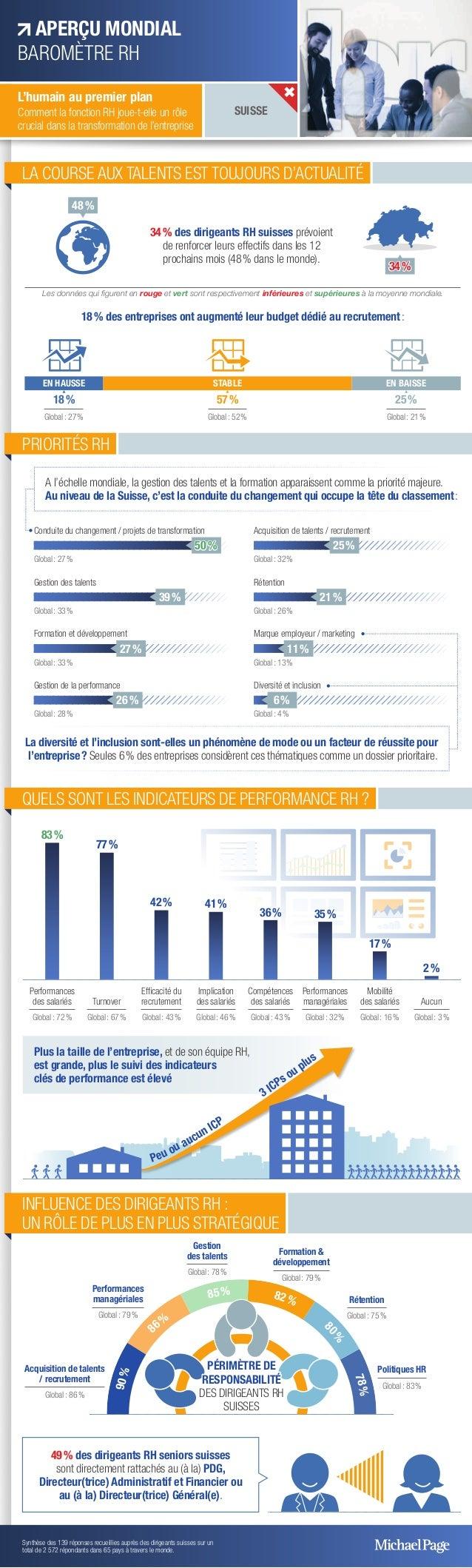 LA COURSE AUX TALENTS EST TOUJOURS D'ACTUALITÉ 34% des dirigeants RH suisses prévoient de renforcer leurs effectifs dans ...