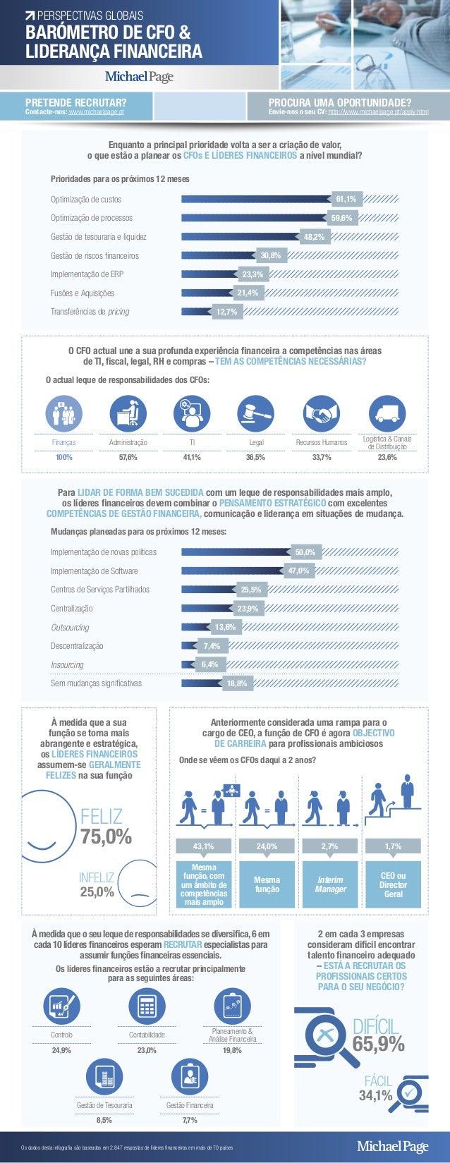 PERSPECTIVAS GLOBAIS  BARÓMETRO DE CFO &  LIDERANÇA FINANCEIRA  Os dados desta infografia são baseados em 2.847 respostas ...