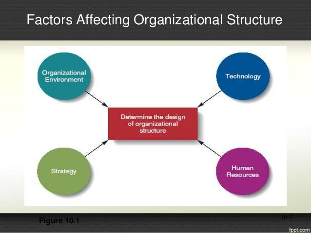 factors considered when designing organisational structure Edwards, jason , davey, jeremy d , & armstrong, kerry (2015) cultural factors:  understanding culture to design organisation structures and.