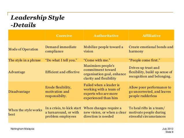 effectiveness of different leadership styles