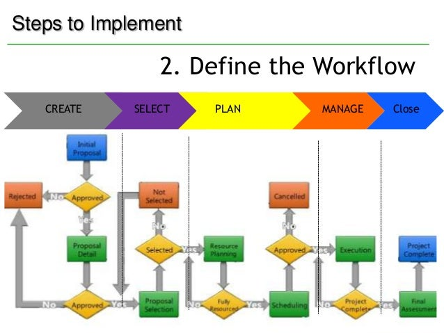 demand management plan template - project server 2010 demand management overview